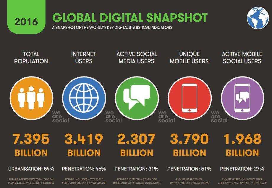 digital-stats